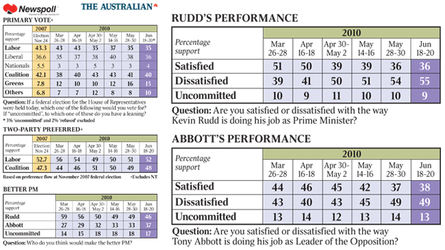 david marr essay rudd